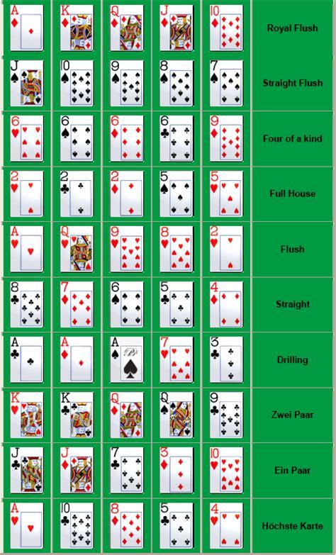 rangfolge der pokerblaetter von royal flush zu high card