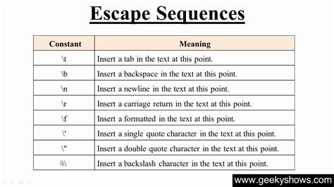 Escape Sequences Quot N T R Java 44 escape sequence in java programming