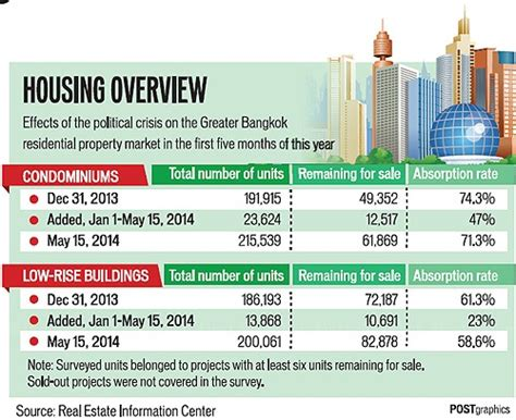 housing market news thailand real estate market property sector to rebound
