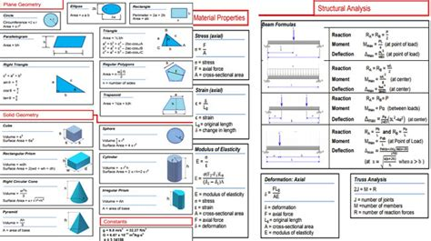civil engineering formula chart  civil engineering formulas engineering feed