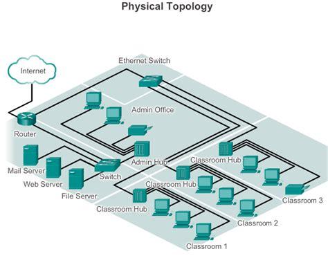 pengertian layout dan lokasi 2 jenis diagram topologi dalam jaringan komputer baca