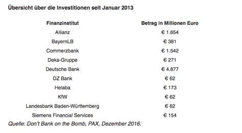 deutsche banken liste deutsche banken finanzieren atomwaffen mit