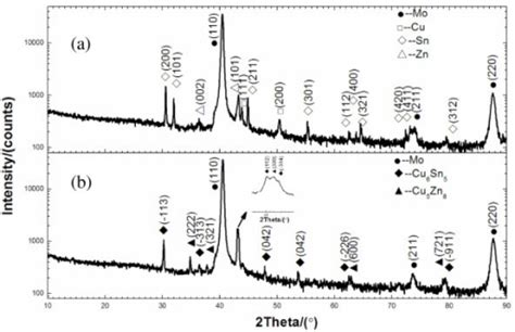 xrd pattern of tin the xrd spectra of the electrodeposited cu sn zn metal