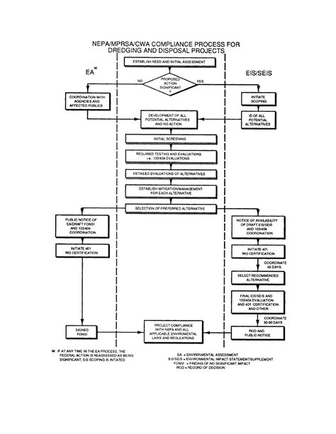 nepa process flowchart flowchart b 1 nepa process for dredged material disposal