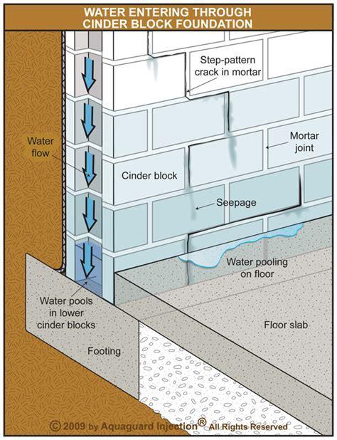 Concrete Cracks   Basement Leaks   Foundation Leaks