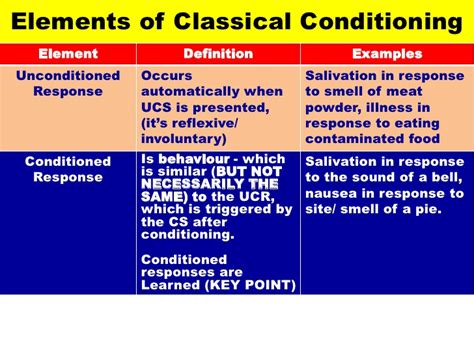 exle of classical conditioning classical conditioning vce u4 psych