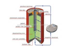 Zinc carbon battery how do they work