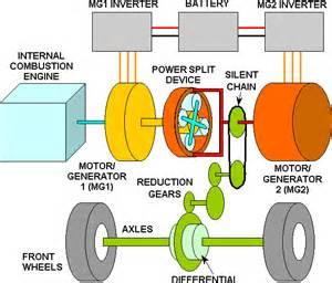 powertrain components