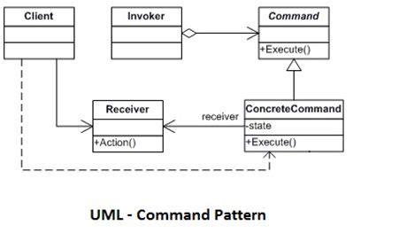 command pattern là gì design patterns simplified command part 14