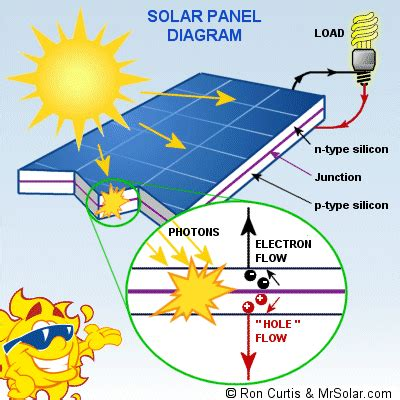 solar panels how they work diagram 1 2 million dollar solar project in the ometepe island