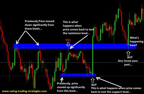 swing trading forex price action etrade options application price action trading position