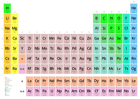 tabla peridica file periodic table vectorial png wikimedia commons