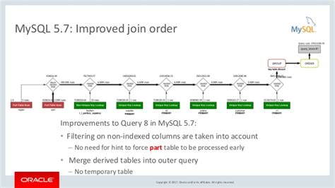 mysql query date format in where clause php mysql update where clause with merge makecomputers