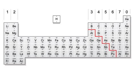 printable periodic table for ks3 bbc gcse bitesize atoms and elements