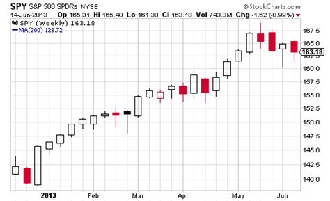 candlestick pattern investopedia spy bearish engulfing candlestick pattern on weekly is