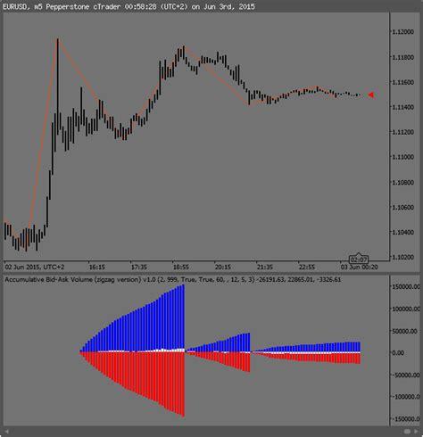 bid e ask accumulative bid ask volume zigzag indicator for calgo