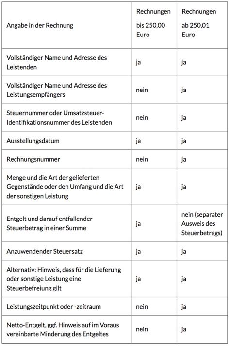 Rechnung Gesetz Schweiz Was Startups Und Freelancer Jetzt Bei Ihren Rechnungen Beachten Sollten Gr 252 Nderszene