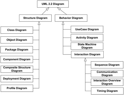 uml structure uml 2 2 diagrams overview