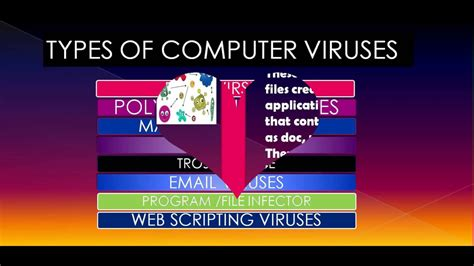 different types of computer viruses youtube