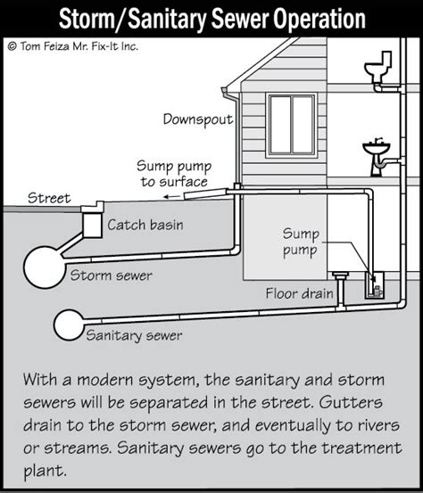 plumbing the main drain water supply system plumbing system inspection sound home inspections inc