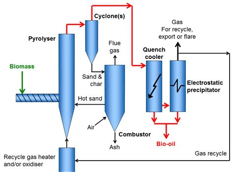 fluidized bed reactor pyrolysis reactors task 34