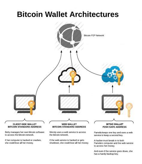 bitcoin offline wallet send bitcoins to offline wallet multiply bitcoins 100