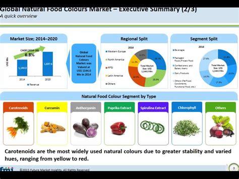 market colors food colours market analysis