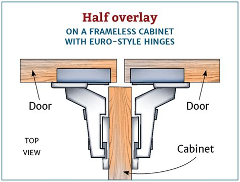 Corner Kitchen Cabinet Lazy Susan by How To Choose The Right Hinges For Your Project Rockler