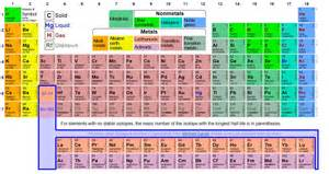 color coded periodic table periodic table coloring images