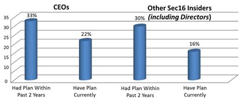 section 10b 5 insider trading and the use of 10b5 1 plans