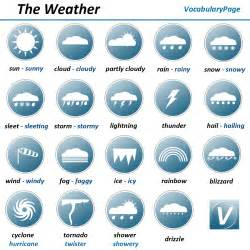 The Weather For Vocabularypage Weather Vocabulary