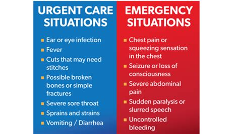 emergency room or urgent care 4 common situations where urgent care is a better choice than the er