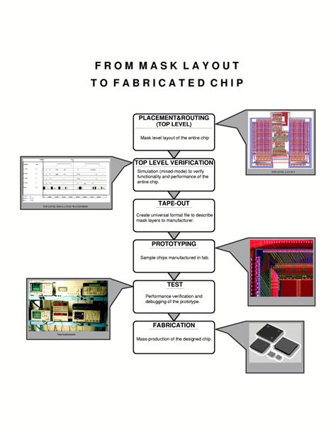 mask layout in vlsi mask layout to fabrication