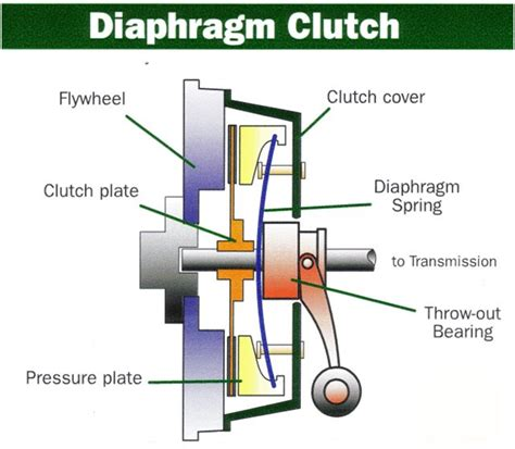 In The Clutches Of 2 by Clutch Introduction Mechanical Engineering