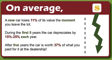 depreciation infographic how fast does my new car lose