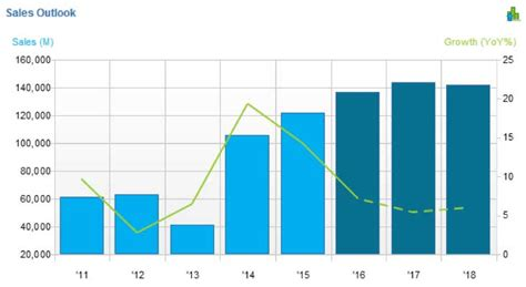 a revenue managers point of view on hospitals home topline growth acceleration in medtech