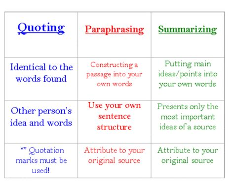 sle essay for summarizing paraphrasing and quoting paraphrase quotes quotesgram