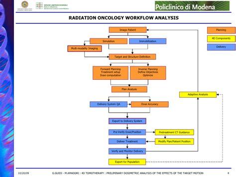 define workflow analysis 2009 emea 4d tomotherapy