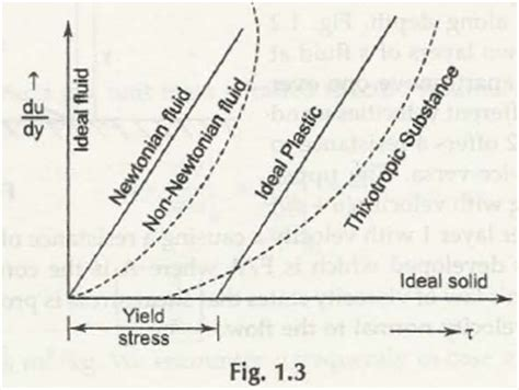 Rheological Diagram