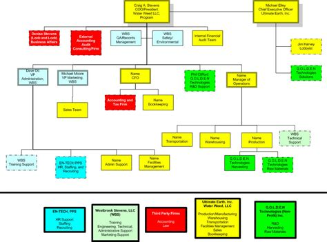 corporate flow chart template organizational flow chart free organizational chart