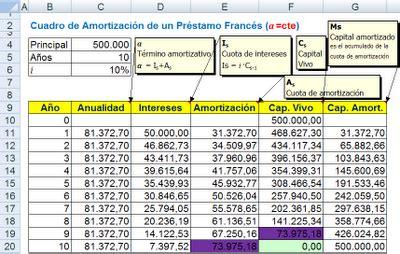 como hacer un cuadro de amortizacion sistema frances excelavanzado com pr 233 stamos b 225 sicos