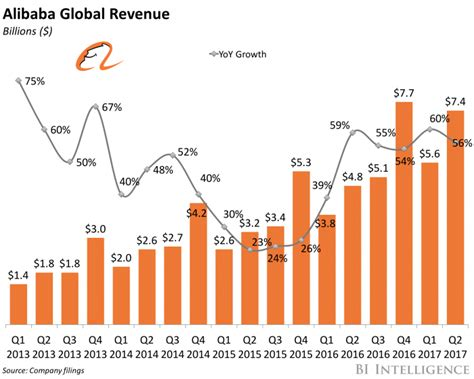 alibaba financial report 2017 alibaba is building a brick and mortar mall business insider