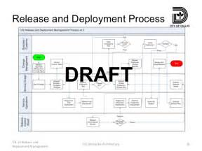 itil deployment plan template itil v3 release and deployment management