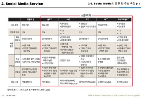 Mba Competitions by Mba Competition 김지훈 Ver13 20110628 1
