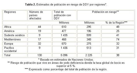 porcentaje general que corresponda en funcin de los aos cotizados los des 243 rdenes por deficiencia de yodo naturaleza
