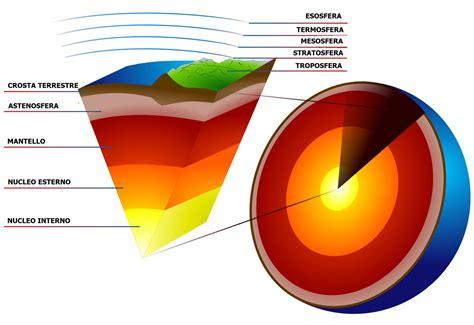 struttura interna terra crosta mantello e nucleo la struttura interna