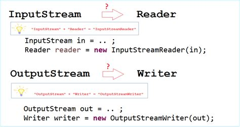 java pattern newline character java io character streams tutorial