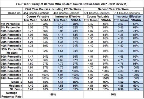 Rutgers Grading Scale Mba by Grading Scale Chart Search Results Calendar 2015