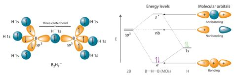 pattern formation in cold atoms periodic trends and the s block elements