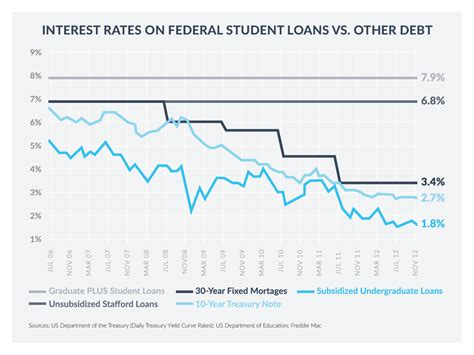 government housing loan interest rate why federal student loan interest rates matter for grad school sofi